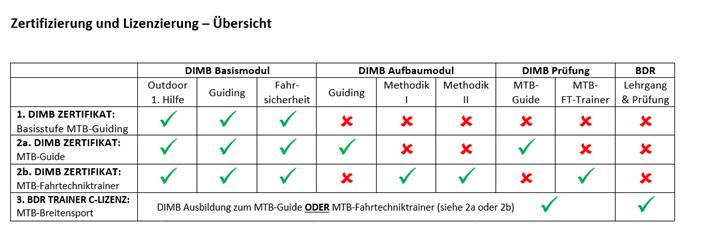 Zertifizierungen und Lizenzierung von DIMB - Ausbildung Fahrtechnik