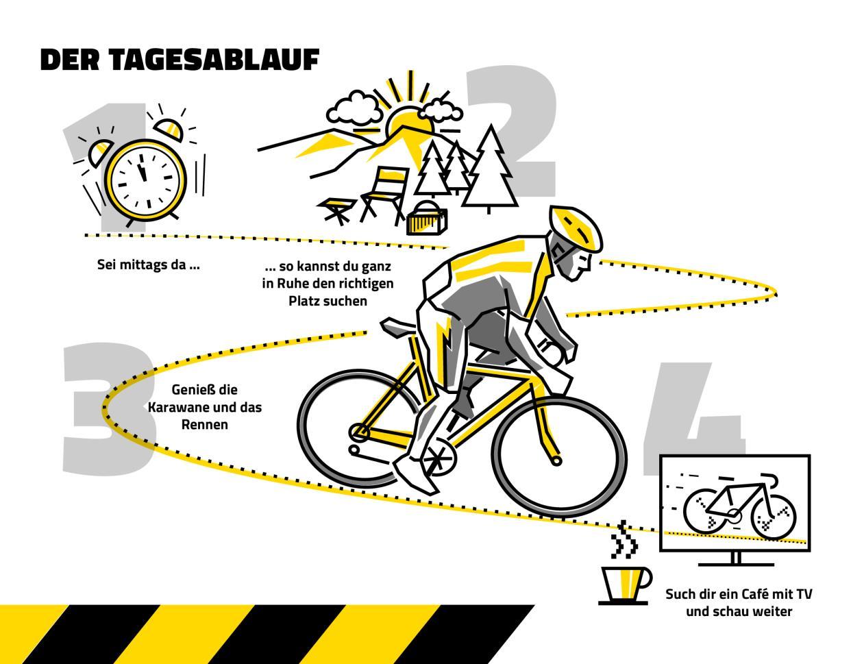 Der Tagesablauft bei Radrennen - Event Fanguide