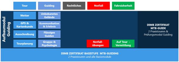 DIMB Ausbildung für Zertifikat MTB Guide