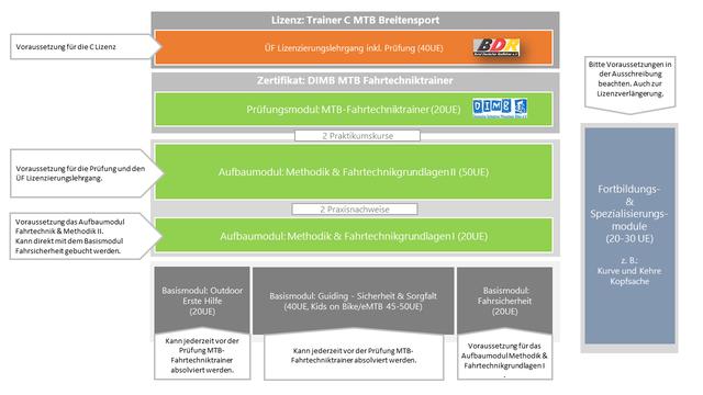 Ausbildung der MTB Guides & Fahrtechnik-Trainer bei DIMB